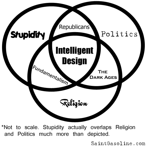 Venn diagram for (Un)Intelligent Design