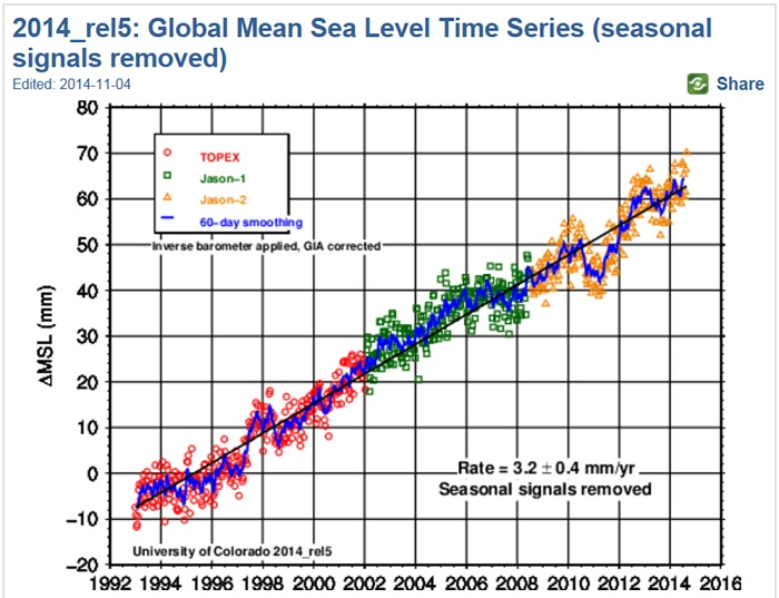 Sea level over the past couple of decades