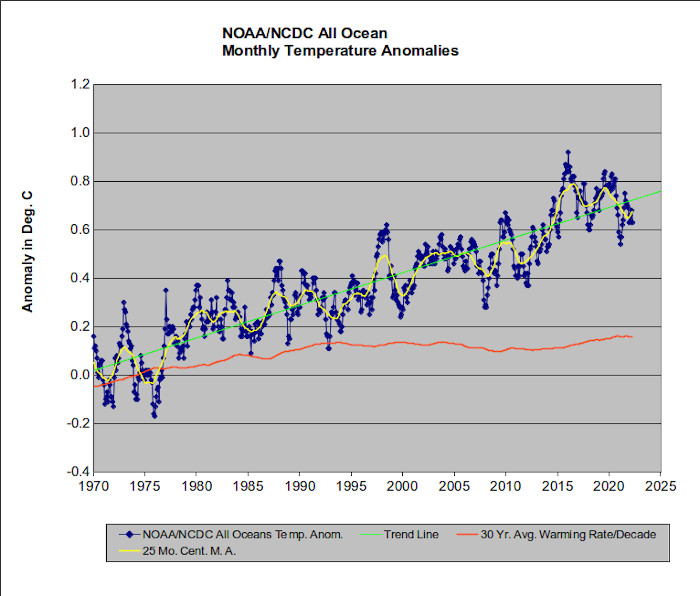 The oceanic temperature record