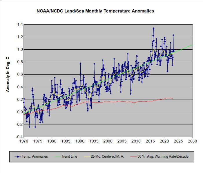 The NOAA temperature record since 1970