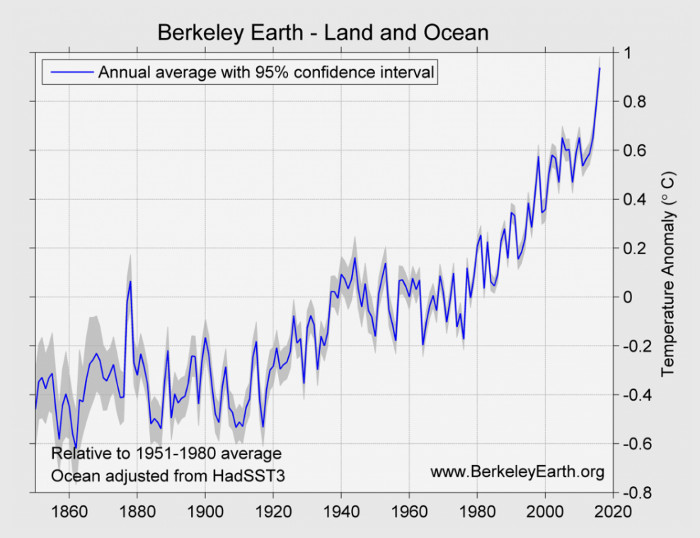 Berkeley Earth temperature anomalies thru 2016