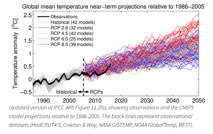 Actual temperature anomalies vs. CMiP5 / IPCC models