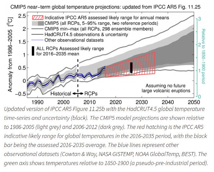 Actual temperature anomalies vs. CMiP5 / IPCC