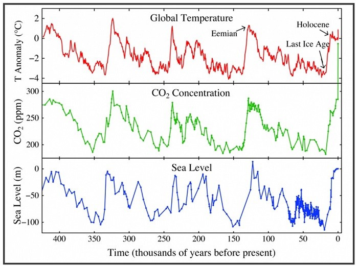 A chart showing the relationship between CO2, temperature, and sea level.