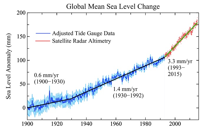 The rate of sea level rise has quadrupled since the 1870 to 1924 period.