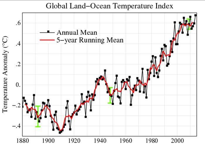 The GISS temperature record