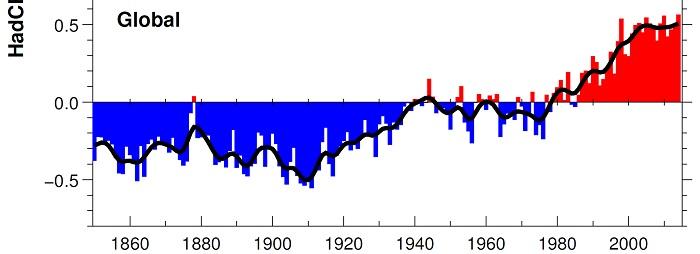 The HadCRUT4 temperature record