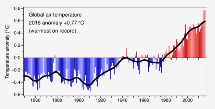 HadCRUT4 temperature anomalies thru 2016