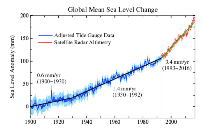 The real sea level story