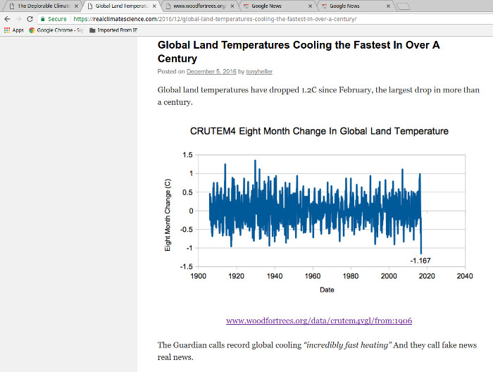 "Tony Heller's fake graph that claims ""Global Land           Temperatures Cooling"""