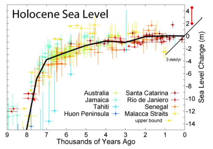 Sea level for the last 8,000 years