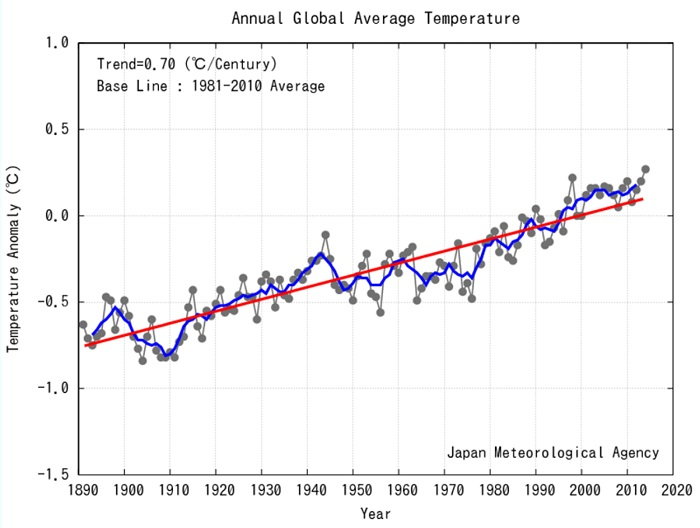 The JMA temperature record