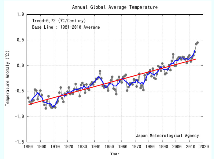 Japan Meteorological Agency temperature anomalies thru           2016