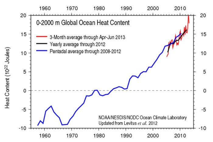 The Ocean Heat Content graph updated to June 2013.