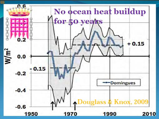 "Monckton's assertion of ""No ocean heat buildup for 50 years"""