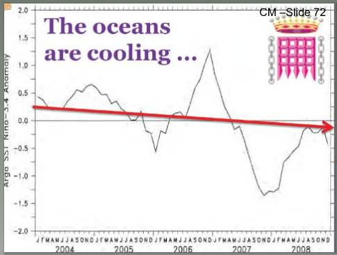Monckton's claim that the oceans are cooling.