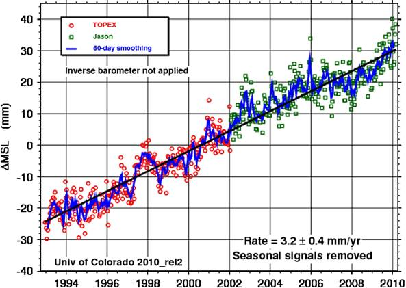 The real graph shows that sea levels are continuing to rise.