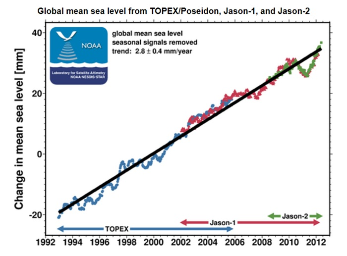 Sea level rise as measured by satellite radar altimetery