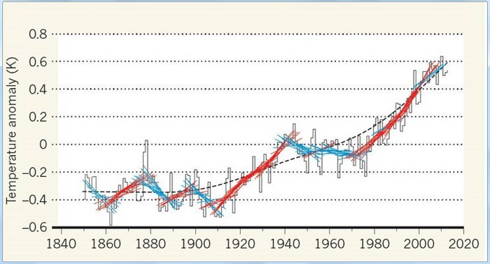 The climate record with 15 year trend-lines