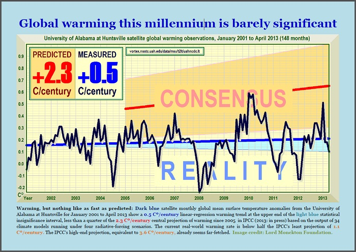 "Monckton's ""Cherry Picked"" UAL temperature data."