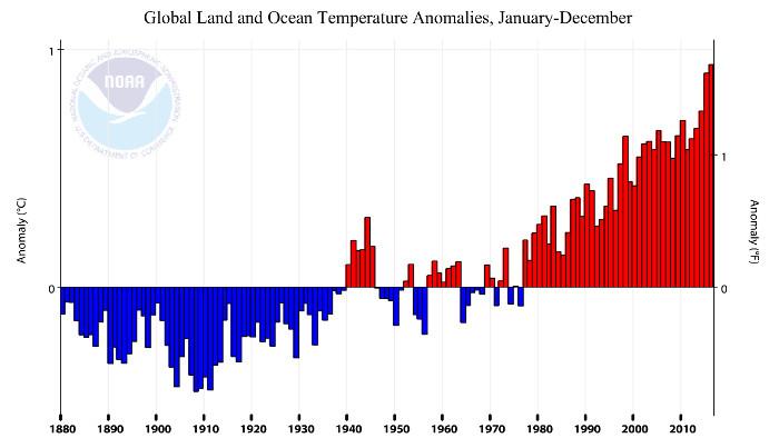 NOAA temperature anomalies thru 2016