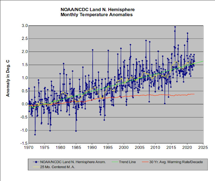 "The ""Land Only"" temperature record."