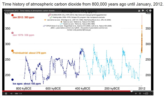 Atmospheric carbon dioxide via NOAA's Earth System Research Laboratory