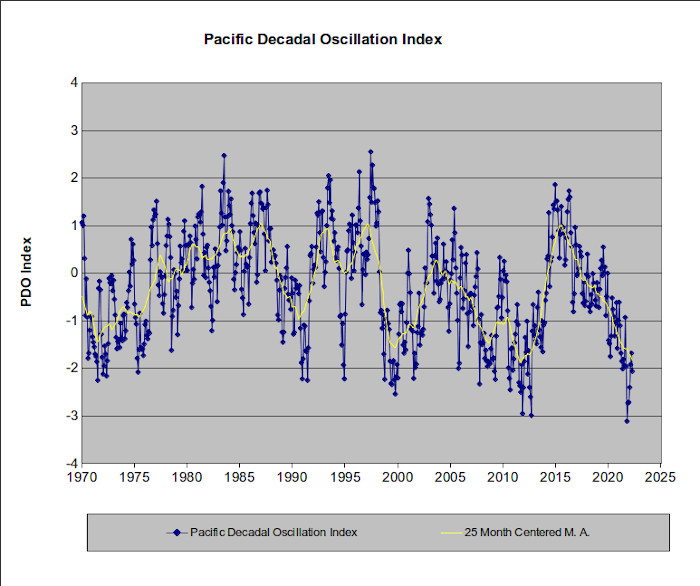 The PDO Index starting with 975