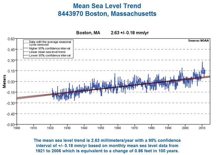 Sea level records as measured at Boston, MA.