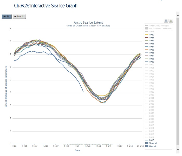 The reality of Arctic sea ice extent