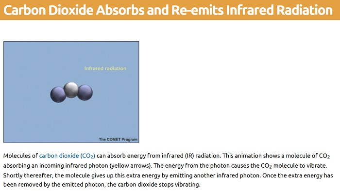 A vibrating carbon dioxide           molecule