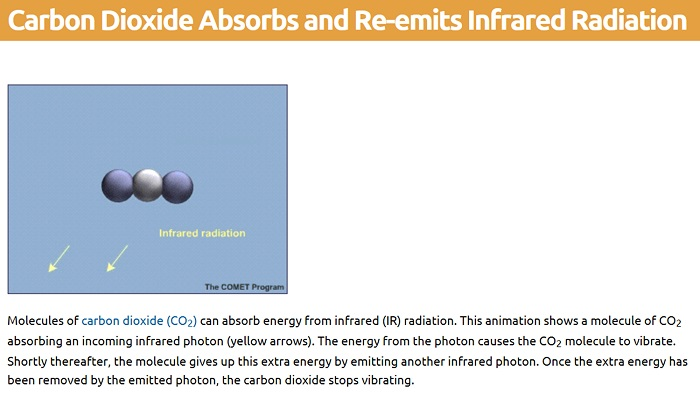 Reradiation from the carbon           dioxide molecule