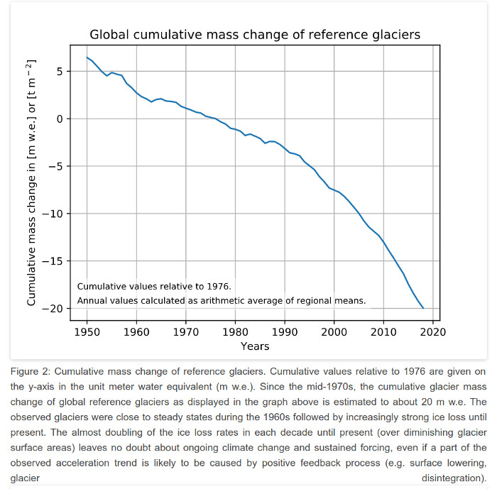 Status of the world's glaciers as measured by Switzerland's World Glacier monitoring Service
