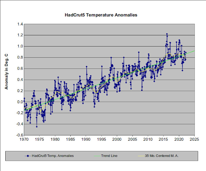 The actual HadCrut4 temperature data.