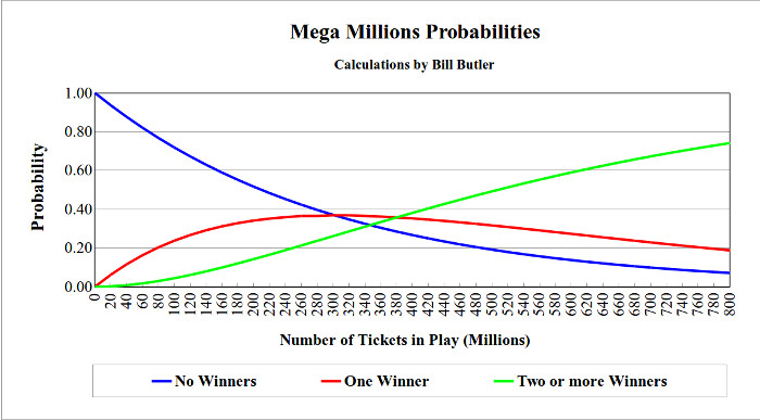A chart showing the probilities of none, 1, or 2 or                 more Jackpot winners given the number of tickets in                 play.