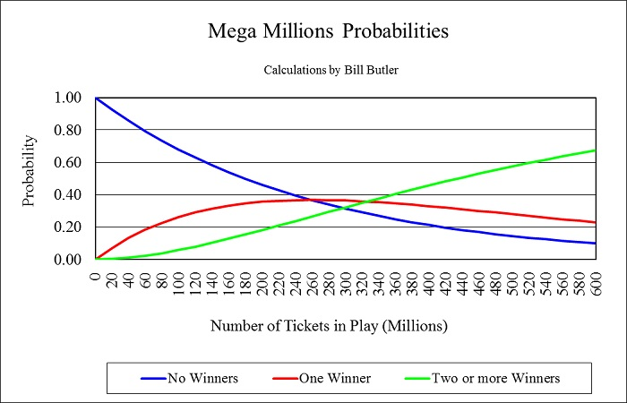Chart showing the probabilities of multiple winners
