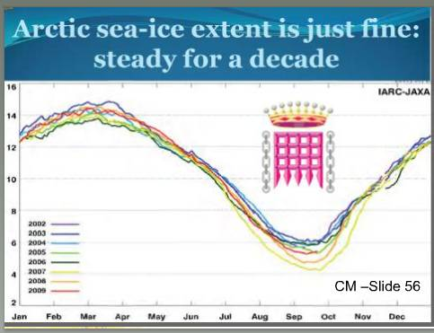 Monckton's version of what is happening to the Arctic ice pack
