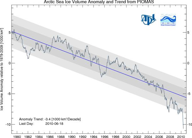As opposed to Monckton's assertion, the Arctic ice pack is steadily decreasing.