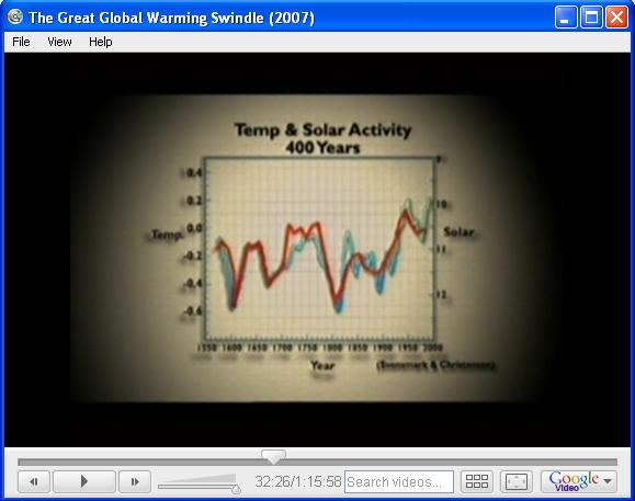 "The Swindle's mysterious ""Solar Activity"" chart"