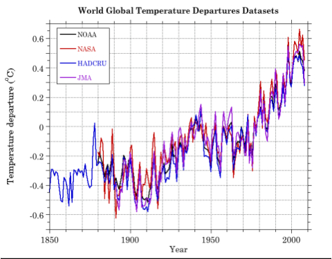 A graph of all four of the major climate           databases.