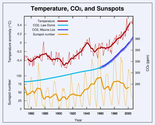 A graph showing there is no correlation between sunspots and temperatures.