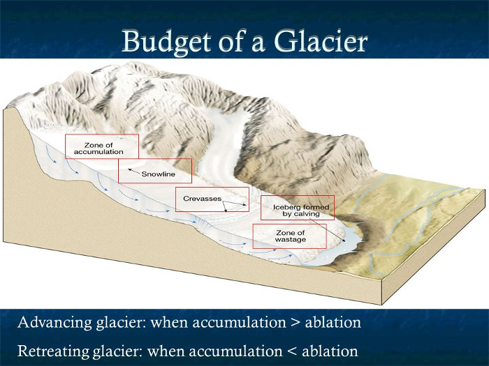 A diagram that shows the major features of an arbitrary           glacier