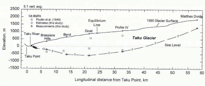 A longitudinal (lengthwise) cross section of the Taku           glacier