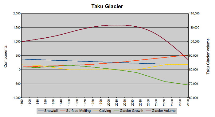 A schematic model for the Taku Glacier