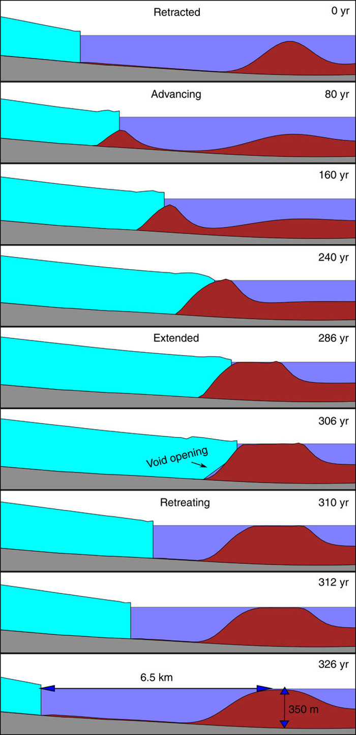 The tidewater glacier cycle